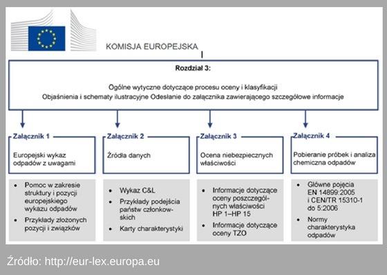 Ogólne wytyczne dotyczące procesu oceny i klasyfikacji odpadów KE
