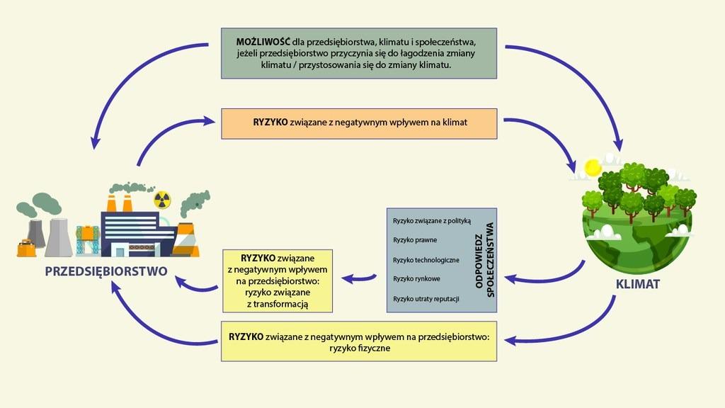 schemat współzależności między ryzykiem i możliwościami dotyczącymi klimatu