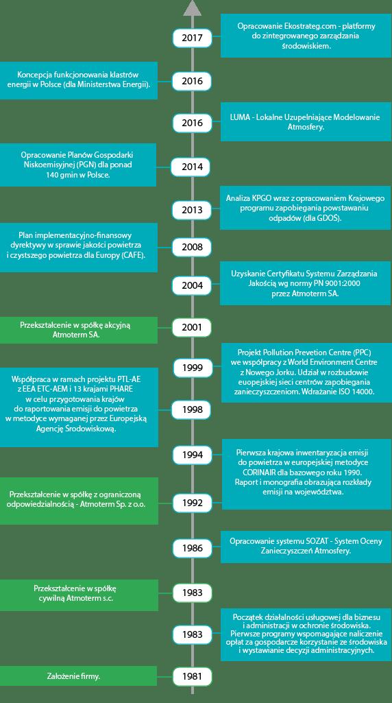Historia działalności firmy Atmoterm SA
