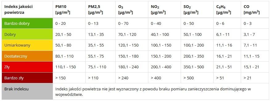 zakres stężeń określający wartości indeksu jakości powietrza