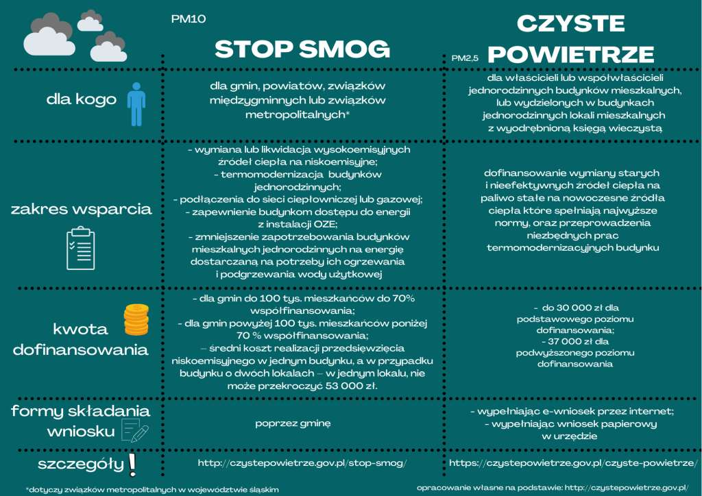 charakterystyka programu stop smog i czyste powietrze